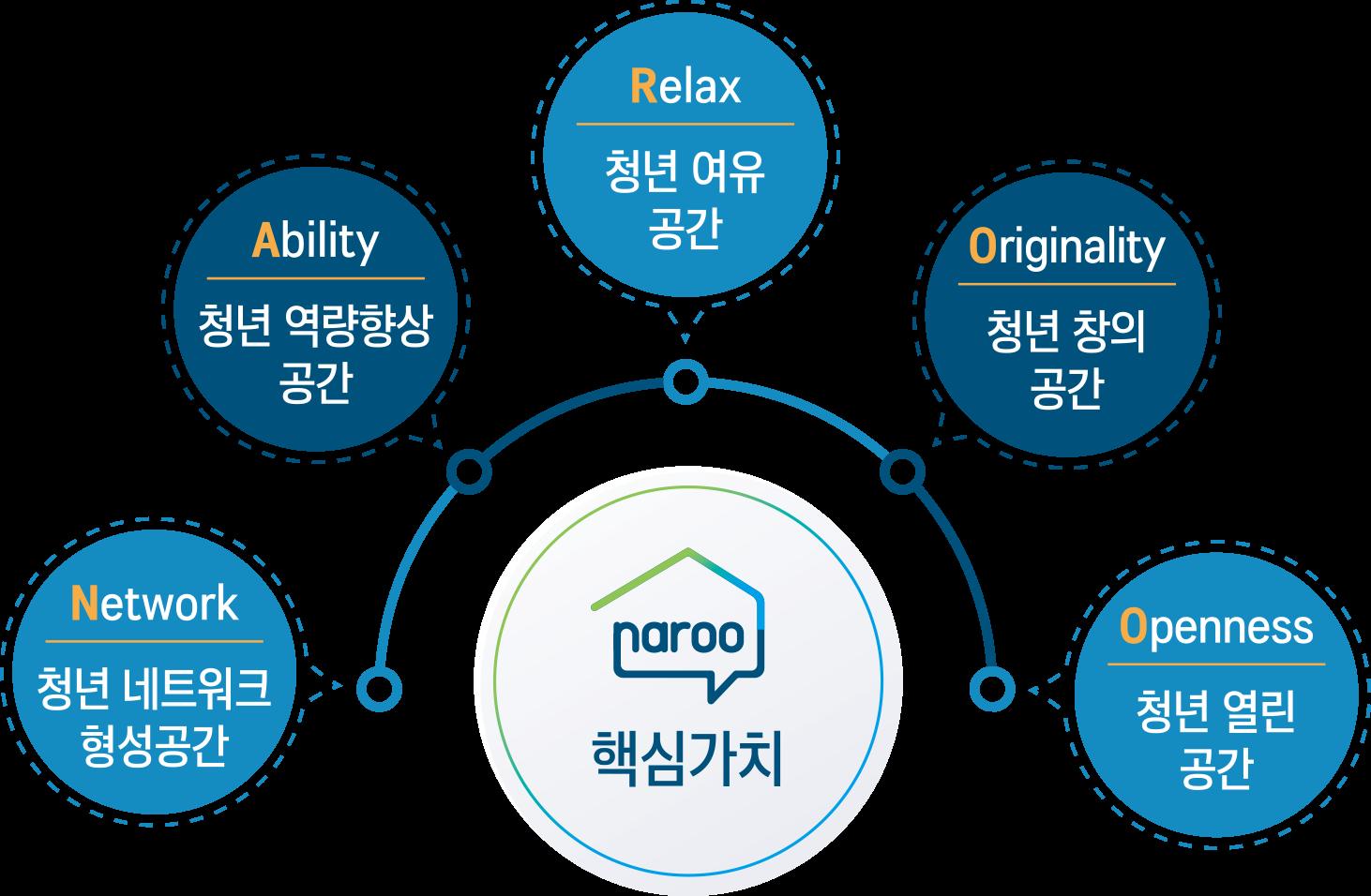 핵심가치 - 청년 열린공간(Openness),청년 창의공간(Originality), 청년 여유공간(Relax), 청년 역량향상공간(Ability), 청년 네트워크 형성공간(Network)